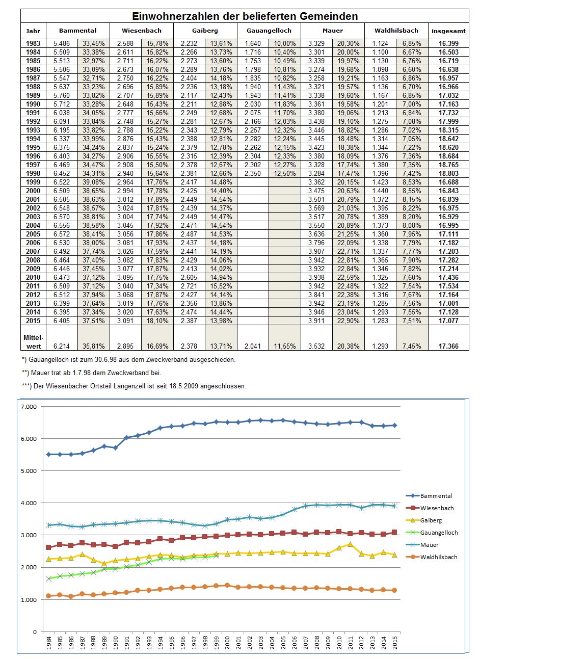Einwohnerzahlen der belieferten Gemeinden Stand 26.07.2016